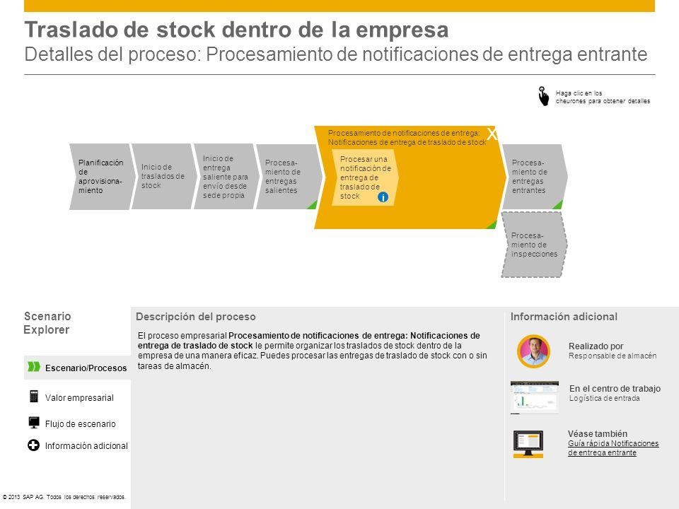 Traslado de stock dentro de la empresa Detalles del proceso: Procesamiento de notificaciones de entrega entrante