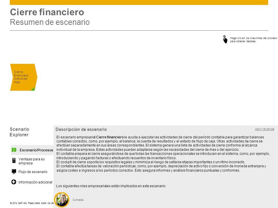 Cierre financiero Resumen de escenario
