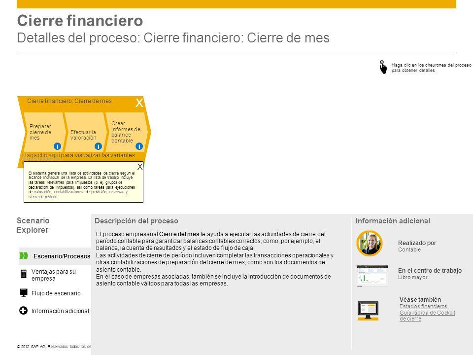 Cierre financiero Detalles del proceso: Cierre financiero: Cierre de mes