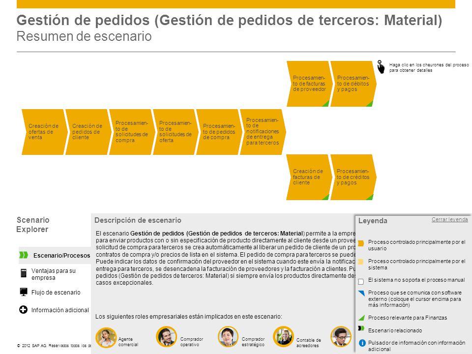 Gestión de pedidos (Gestión de pedidos de terceros: Material) Resumen de escenario
