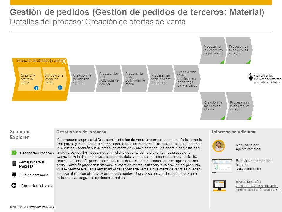 Gestión de pedidos (Gestión de pedidos de terceros: Material) Detalles del proceso: Creación de ofertas de venta