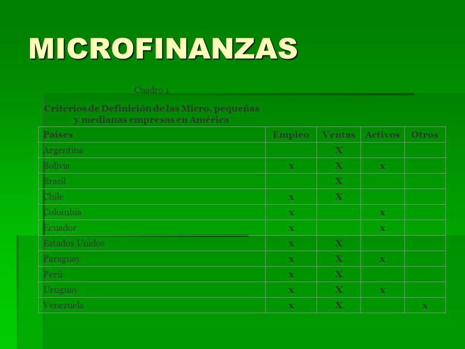 MICROFINANZAS Cuadro 1. Criterios de Definición de las Micro, pequeñas y medianas empresas en América.