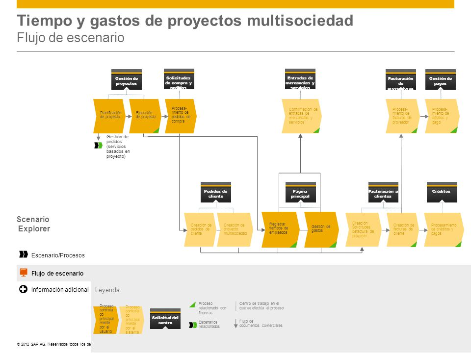 Tiempo y gastos de proyectos multisociedad Flujo de escenario