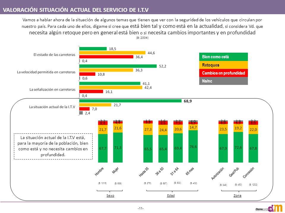 VALORACIÓN SITUACIÓN ACTUAL DEL SERVICIO DE I.T.V