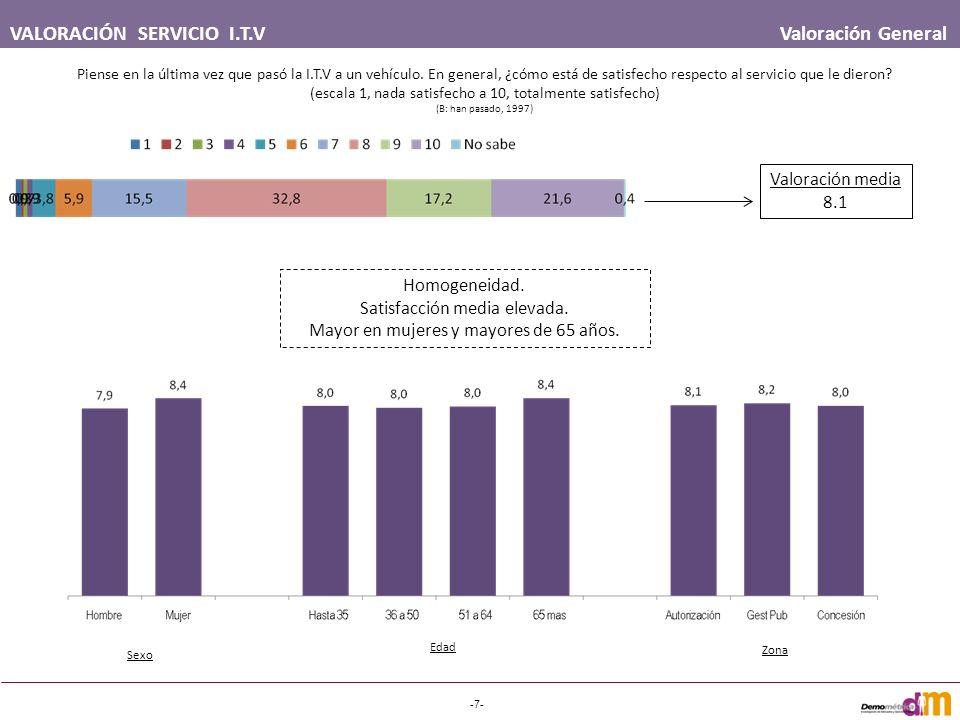 VALORACIÓN SERVICIO I.T.V Valoración General