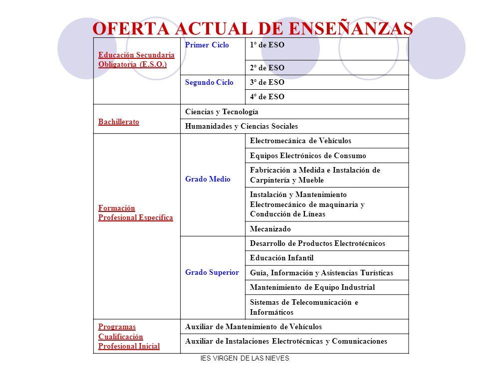 OFERTA ACTUAL DE ENSEÑANZAS