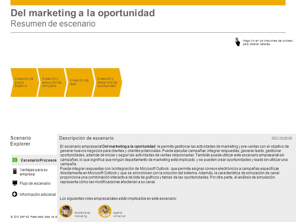 Del marketing a la oportunidad Resumen de escenario