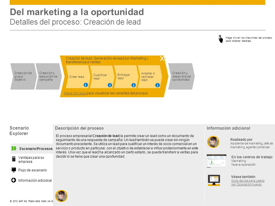 Del marketing a la oportunidad Detalles del proceso: Creación de lead