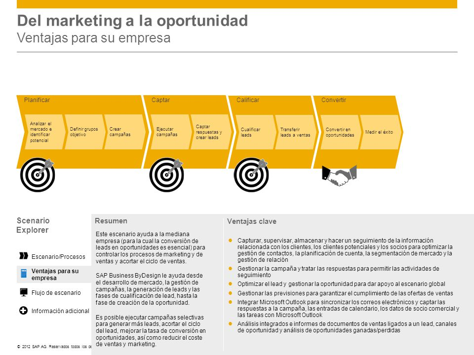 Del marketing a la oportunidad Ventajas para su empresa