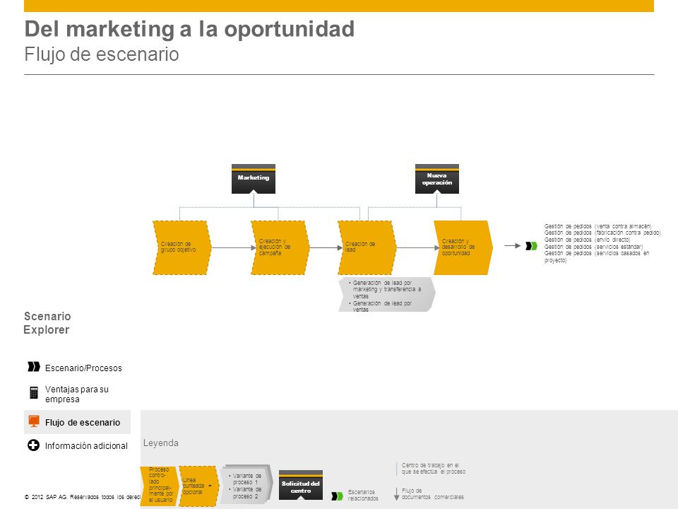 Del marketing a la oportunidad Flujo de escenario
