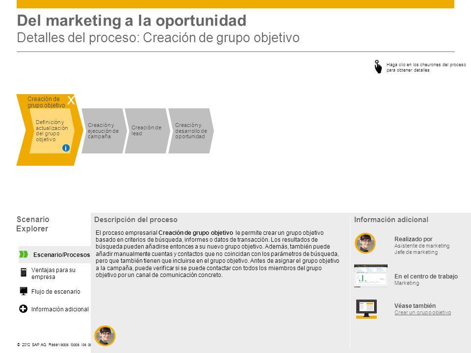 Del marketing a la oportunidad Detalles del proceso: Creación de grupo objetivo
