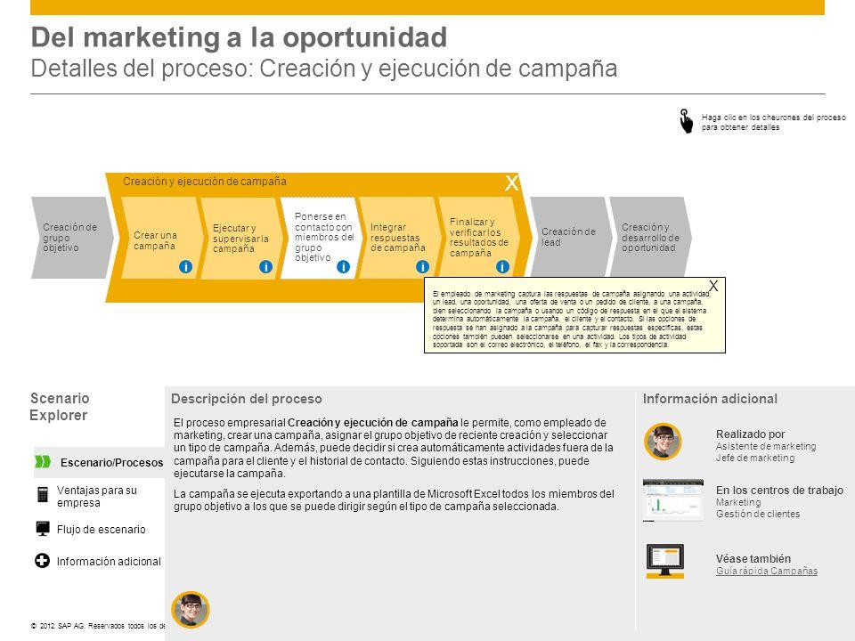 Del marketing a la oportunidad Detalles del proceso: Creación y ejecución de campaña