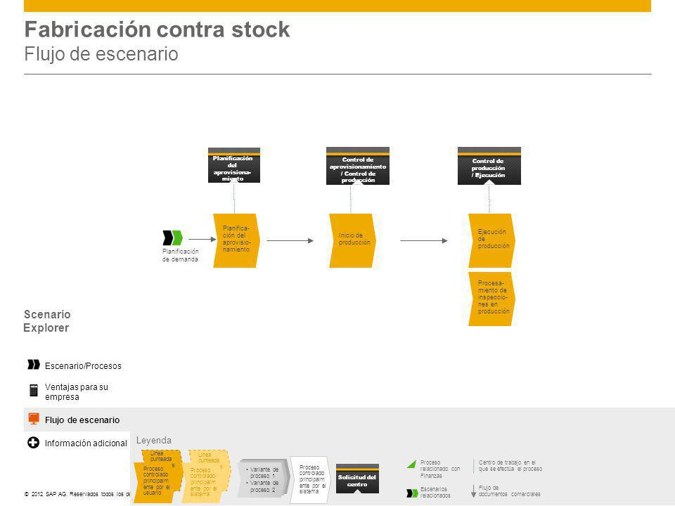 Fabricación contra stock Flujo de escenario