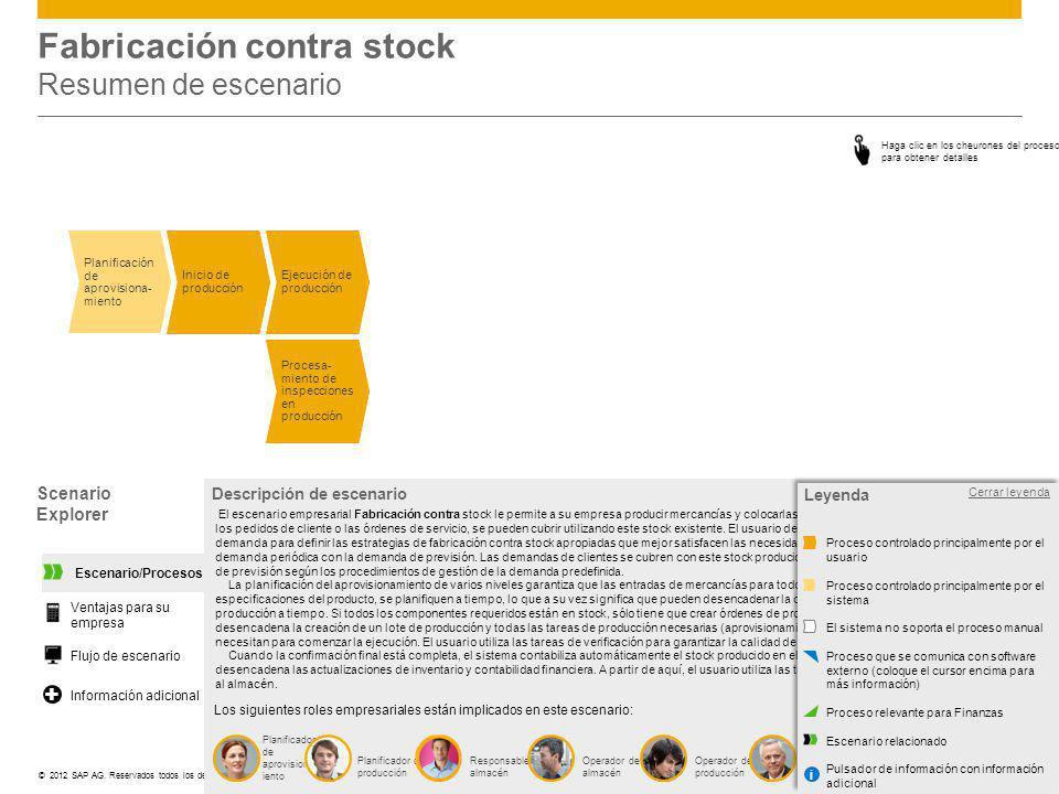 Fabricación contra stock Resumen de escenario