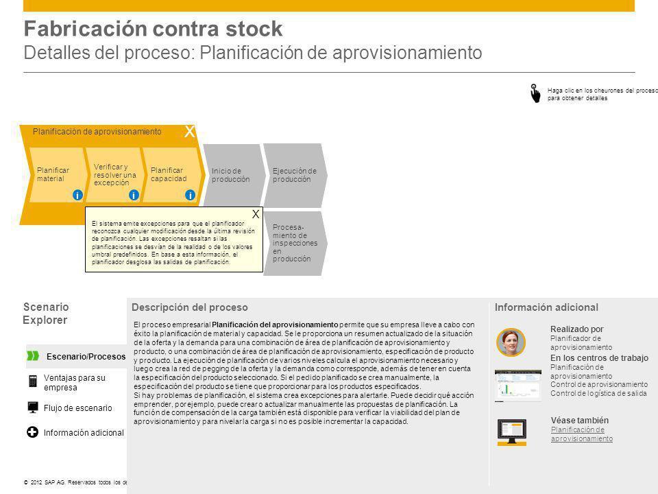 Fabricación contra stock Detalles del proceso: Planificación de aprovisionamiento