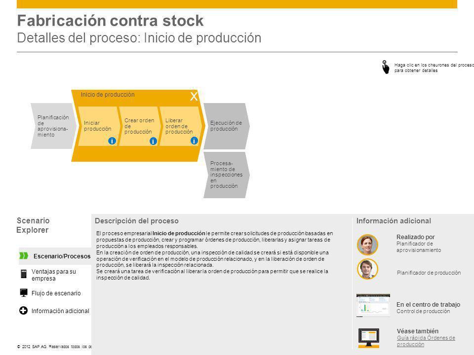Fabricación contra stock Detalles del proceso: Inicio de producción