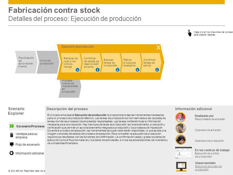 Fabricación contra stock Detalles del proceso: Ejecución de producción