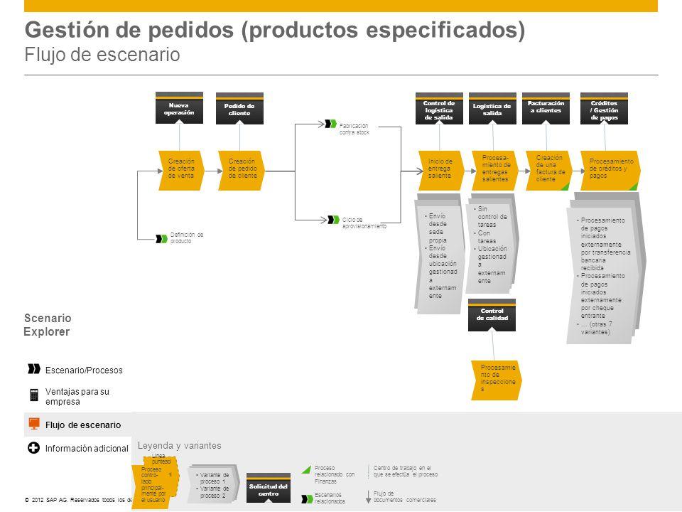 Gestión de pedidos (productos especificados) Flujo de escenario