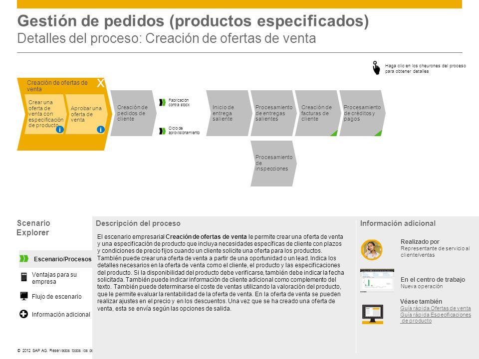 Gestión de pedidos (productos especificados) Detalles del proceso: Creación de ofertas de venta