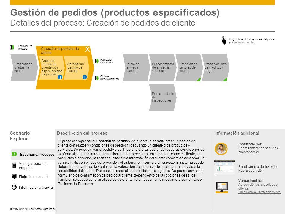 Gestión de pedidos (productos especificados) Detalles del proceso: Creación de pedidos de cliente