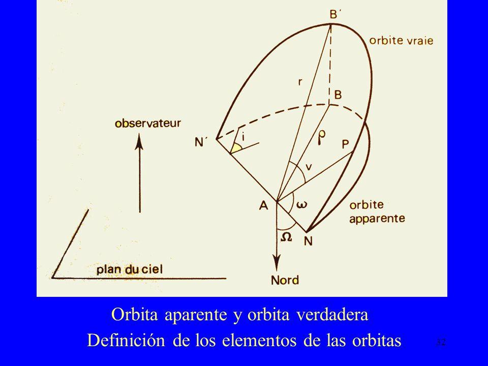 Orbita aparente y orbita verdadera