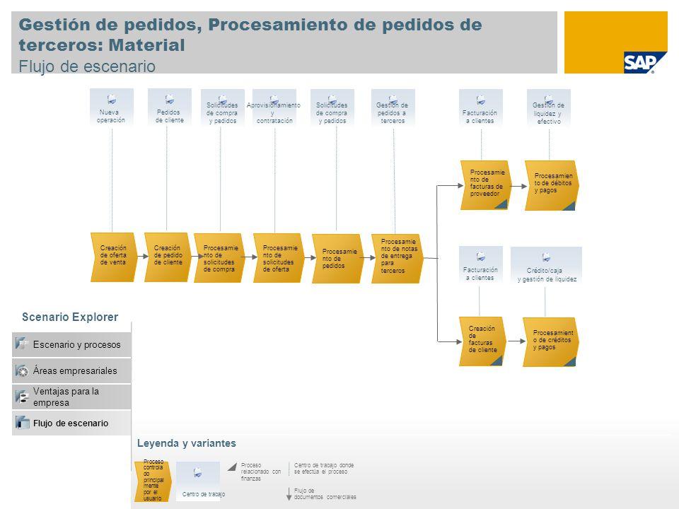 Gestión de pedidos, Procesamiento de pedidos de terceros: Material