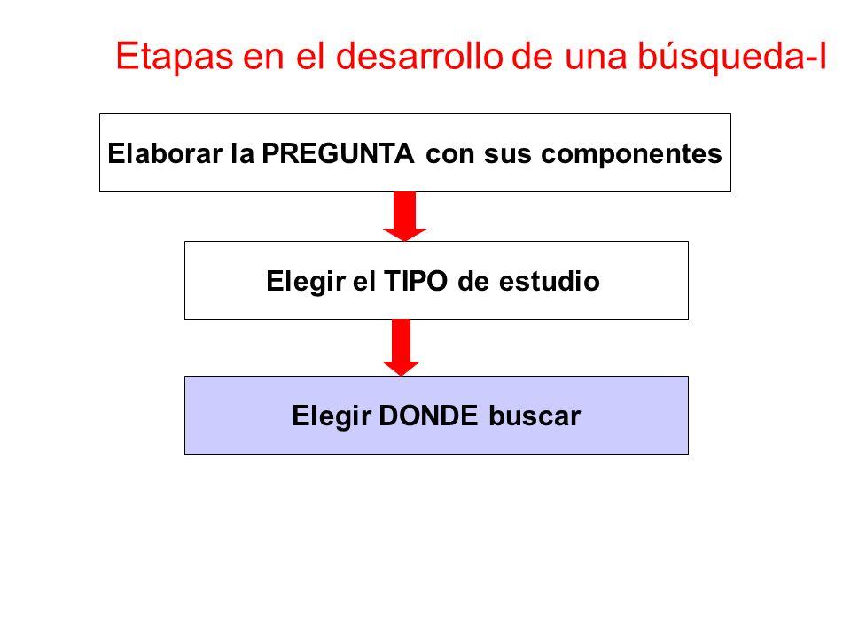 Elaborar la PREGUNTA con sus componentes Elegir el TIPO de estudio