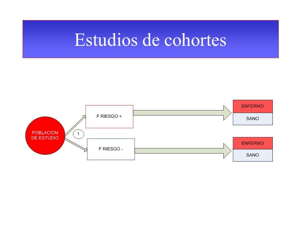 Estudios de cohortes Los grupos de expuestos y no expuestos