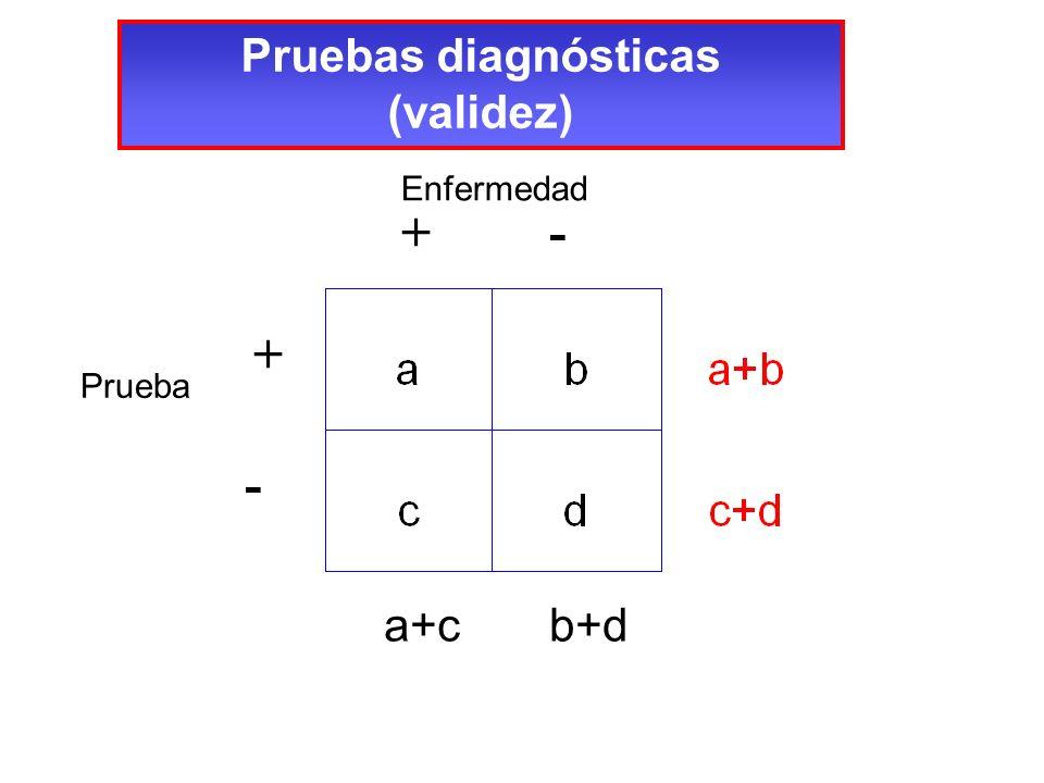 Pruebas diagnósticas (validez) Enfermedad a+c b+d + - Prueba