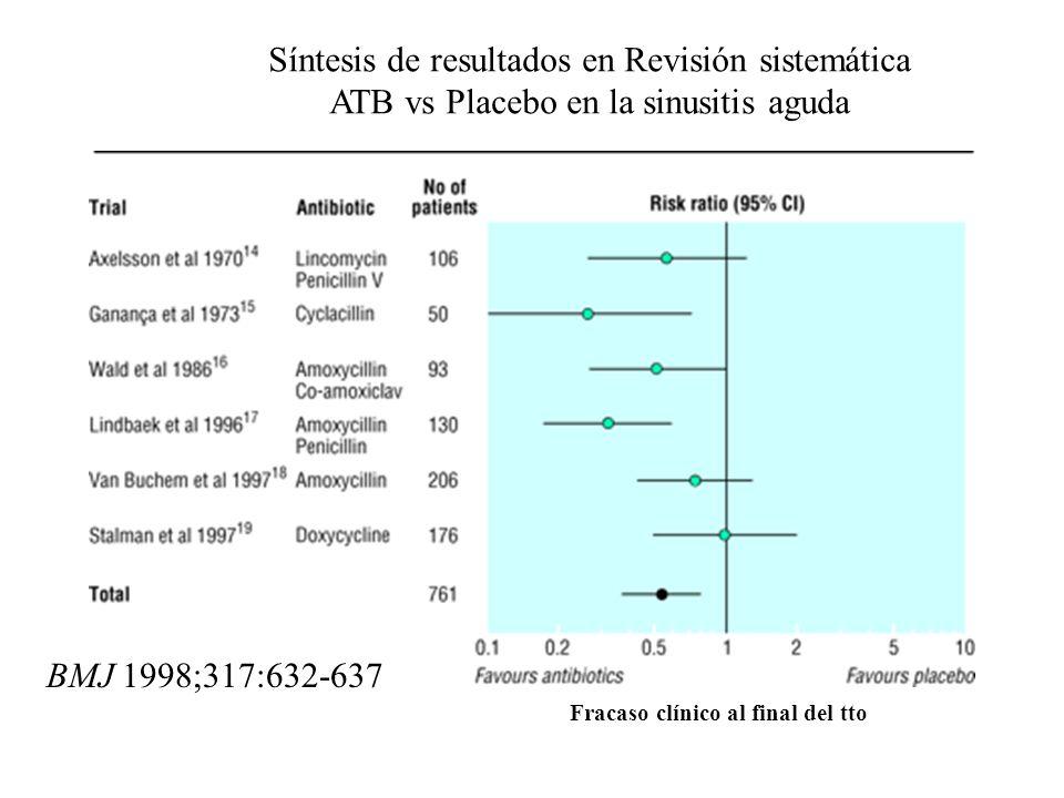 Síntesis de resultados en Revisión sistemática
