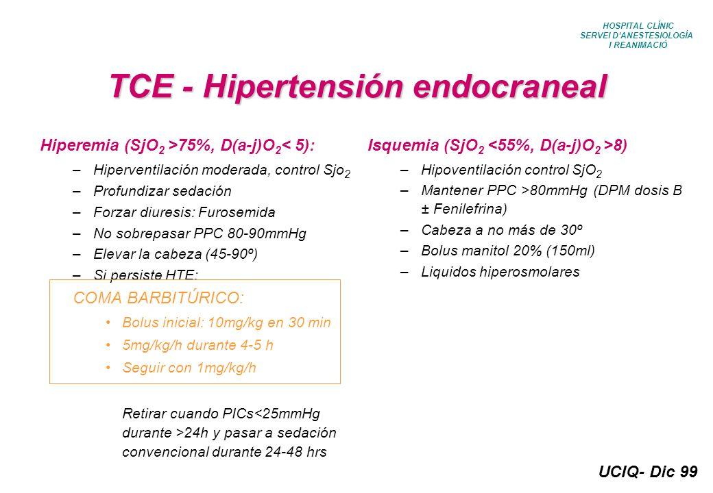TCE - Hipertensión endocraneal