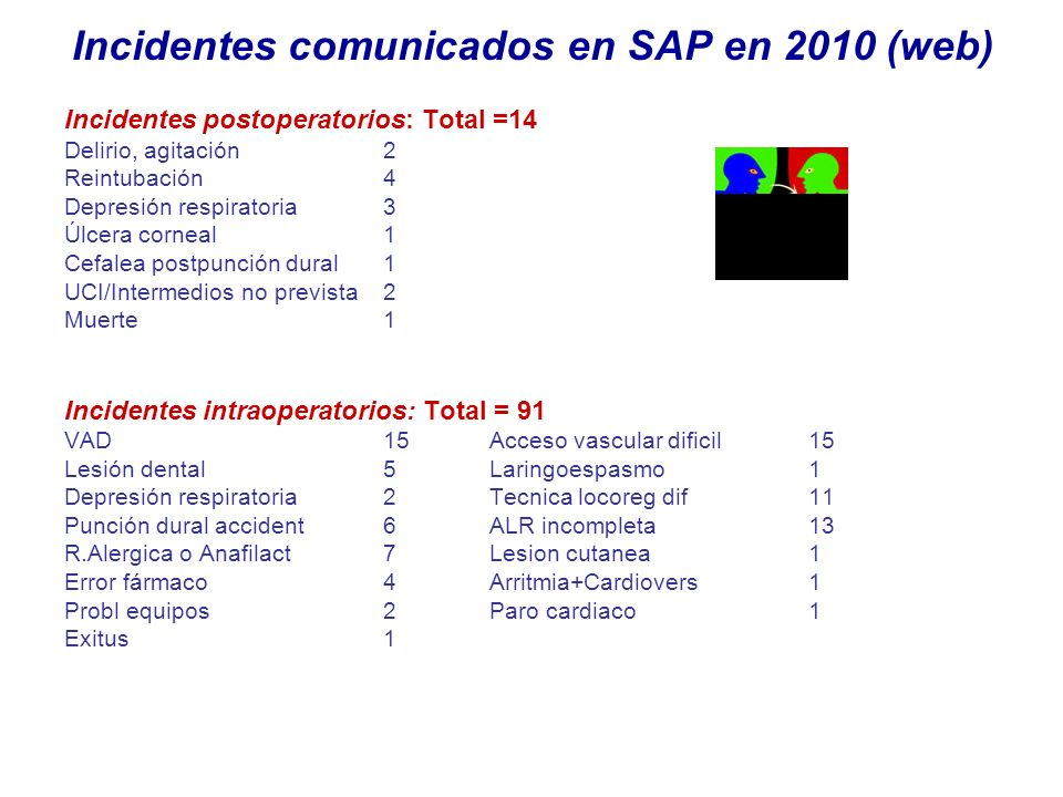 Incidentes comunicados en SAP en 2010 (web)