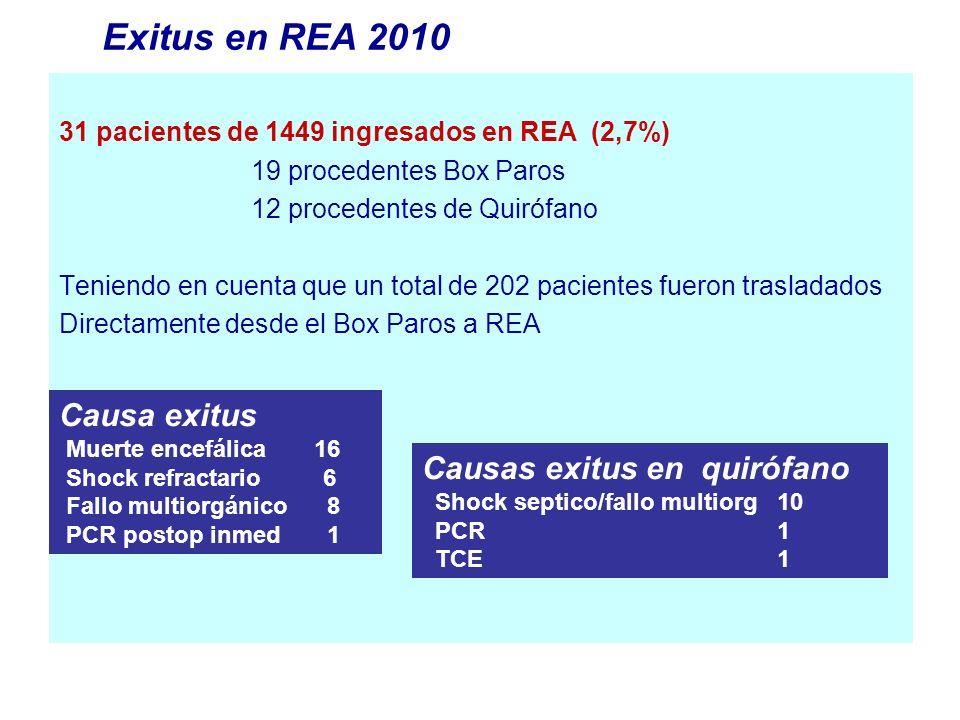 Exitus en REA 2010 Causa exitus Causas exitus en quirófano