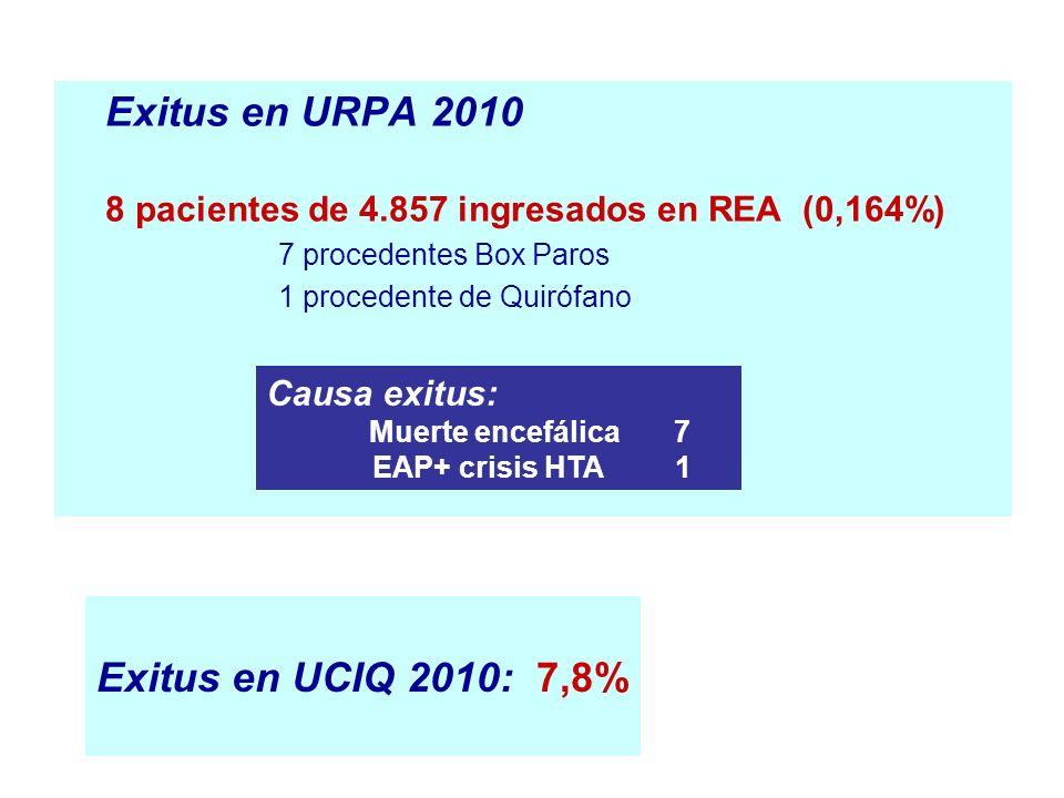 Exitus en URPA 2010 Exitus en UCIQ 2010: 7,8% Causa exitus:
