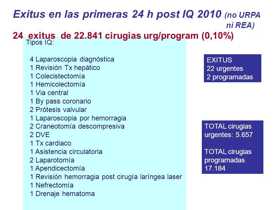 Exitus en las primeras 24 h post IQ 2010 (no URPA