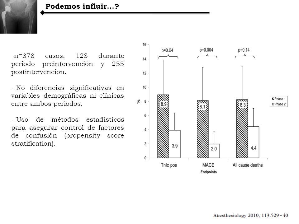 Podemos influir… n=378 casos. 123 durante periodo preintervención y 255 postintervención.