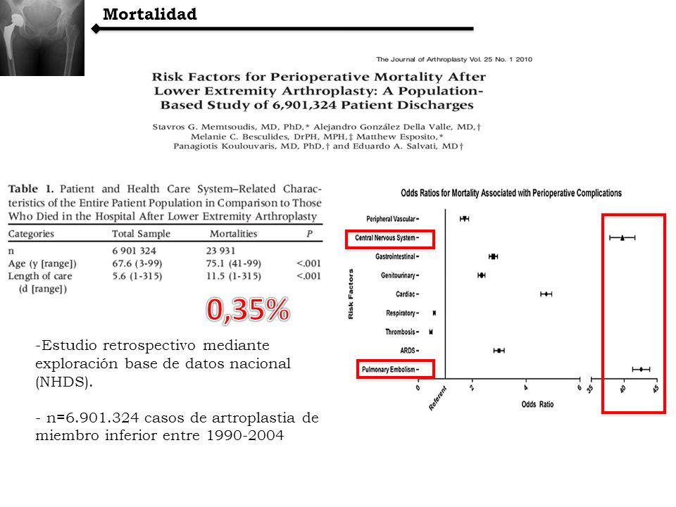 Mortalidad0,35% Estudio retrospectivo mediante exploración base de datos nacional (NHDS).