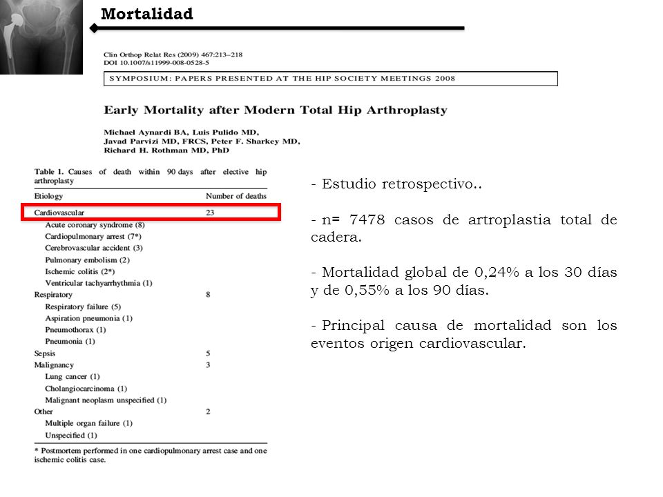 Mortalidad Estudio retrospectivo..