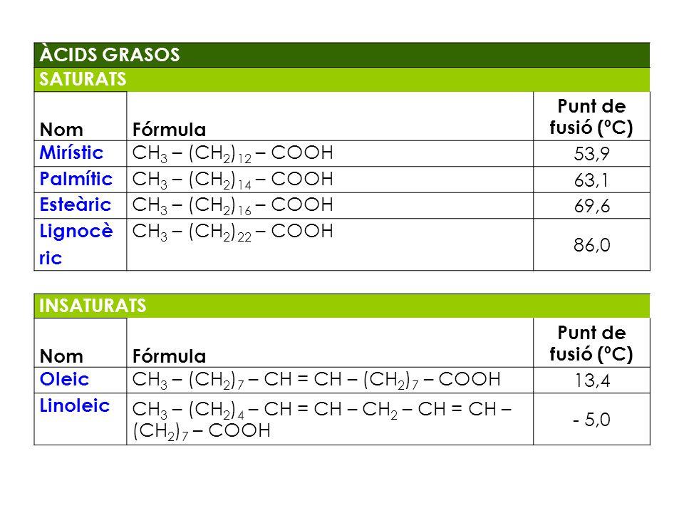 ÀCIDS GRASOS SATURATS. Nom. Fórmula. Punt de fusió (ºC) Mirístic. CH3 – (CH2)12 – COOH. 53,9.