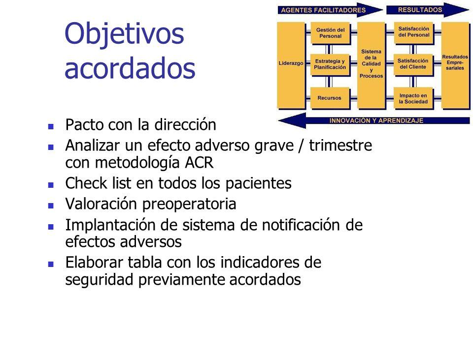 Objetivos acordados Pacto con la dirección