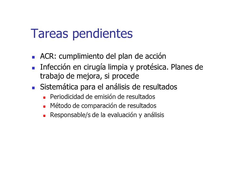 Tareas pendientes ACR: cumplimiento del plan de acción