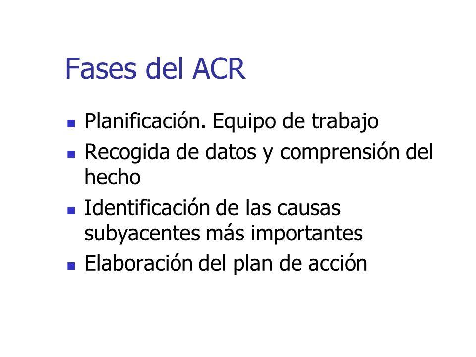 Fases del ACR Planificación. Equipo de trabajo