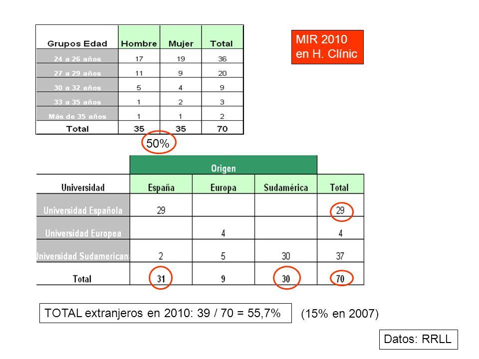 MIR 2010 en H. Clínic 50% TOTAL extranjeros en 2010: 39 / 70 = 55,7% (15% en 2007) Datos: RRLL
