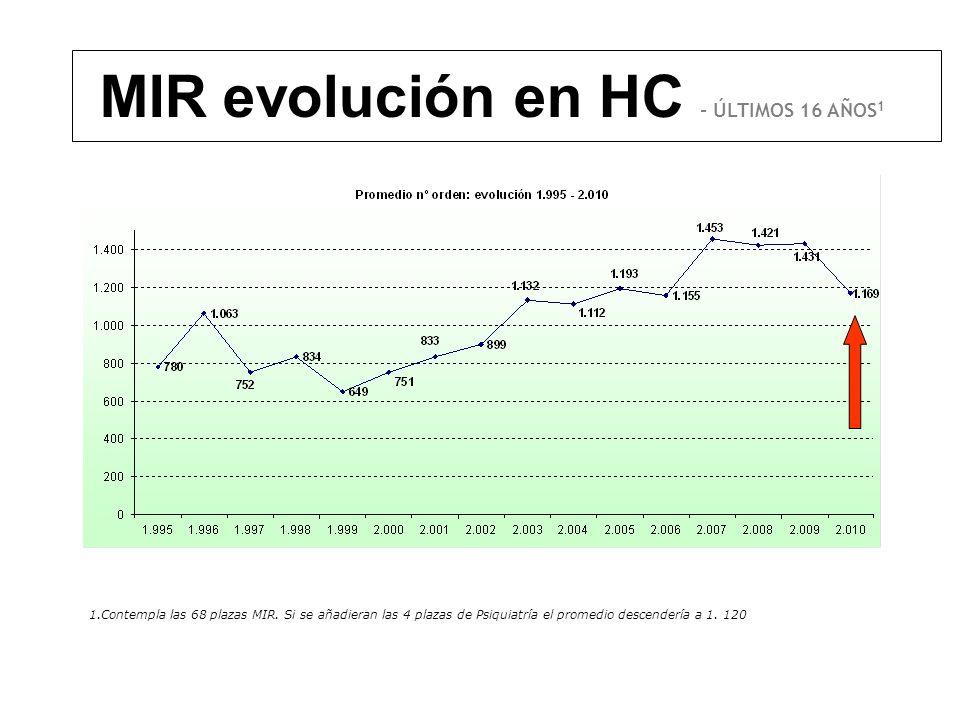 MIR evolución en HC - ÚLTIMOS 16 AÑOS1