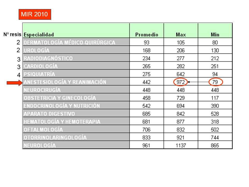 MIR 2010 Nº resis 2 2 3 3 4