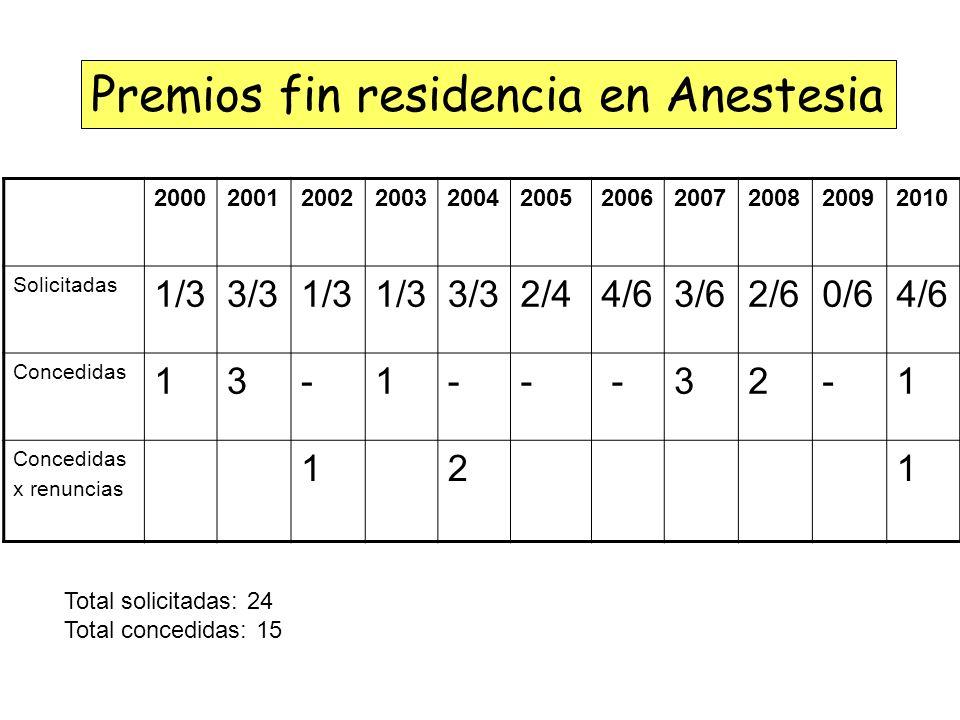 Premios fin residencia en Anestesia