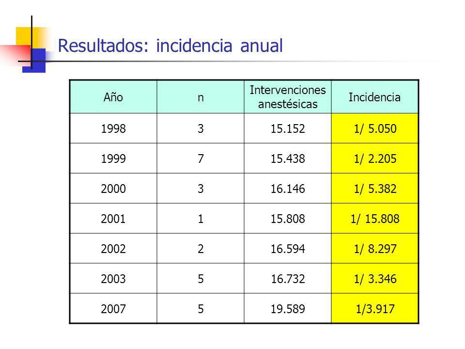 Resultados: incidencia anual