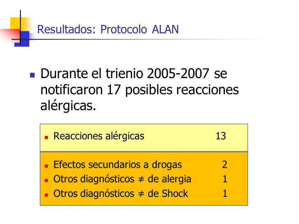 Resultados: Protocolo ALAN