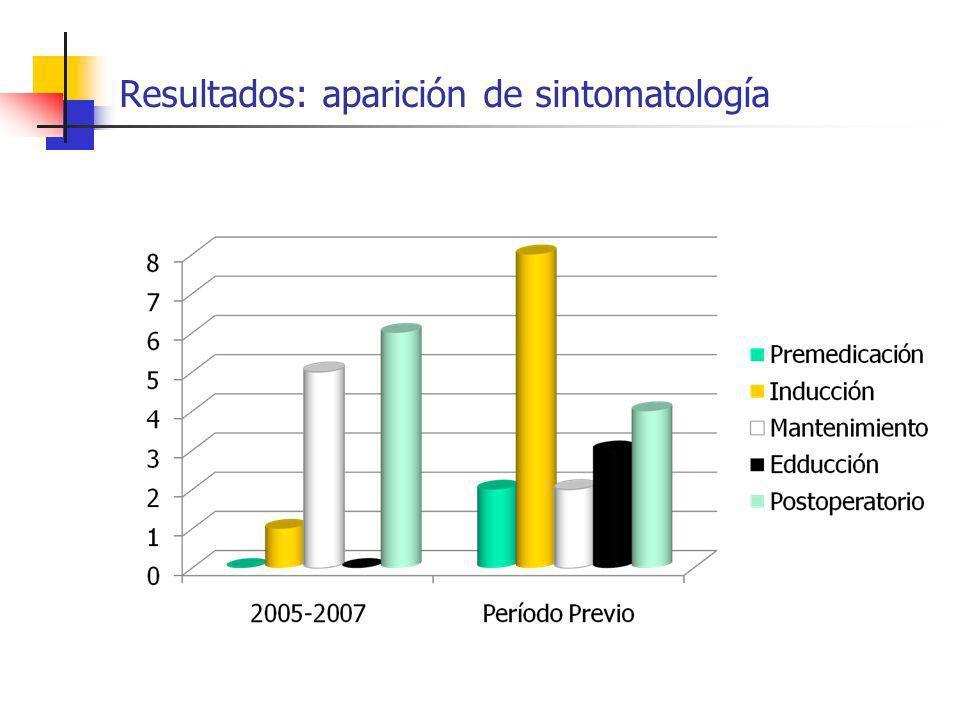 Resultados: aparición de sintomatología