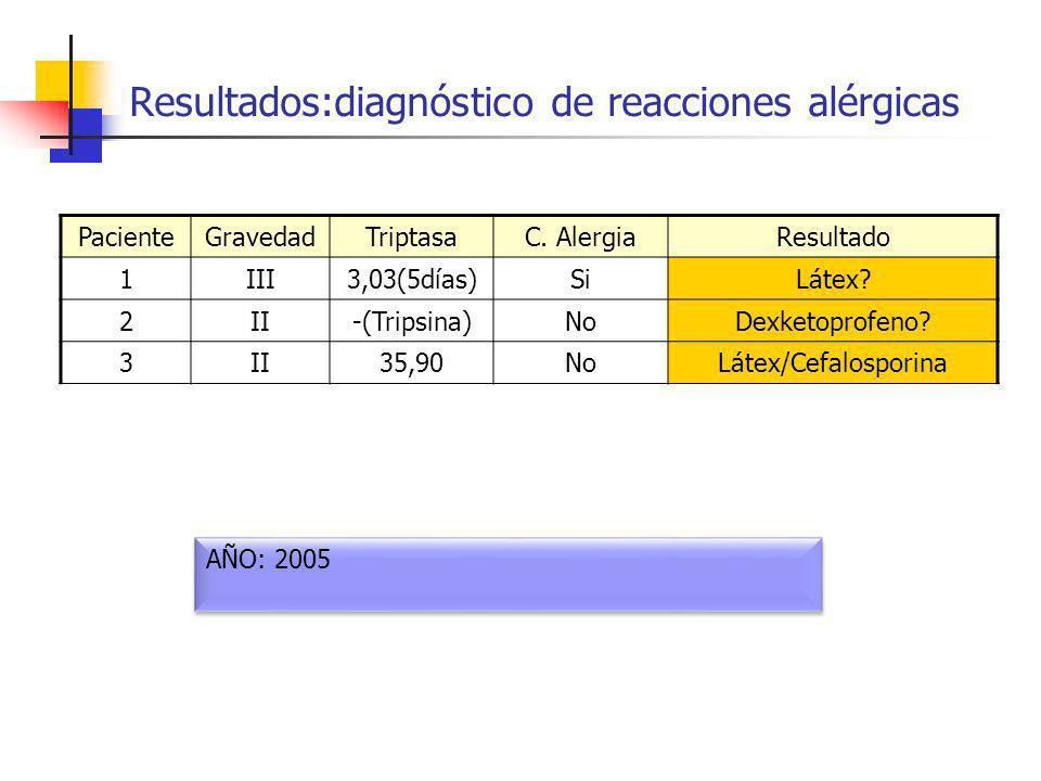 Resultados:diagnóstico de reacciones alérgicas